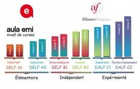 Nivells cursos aulaemi Nivells exàmens Aliança Francesa Nivells Marc Comú Europeu