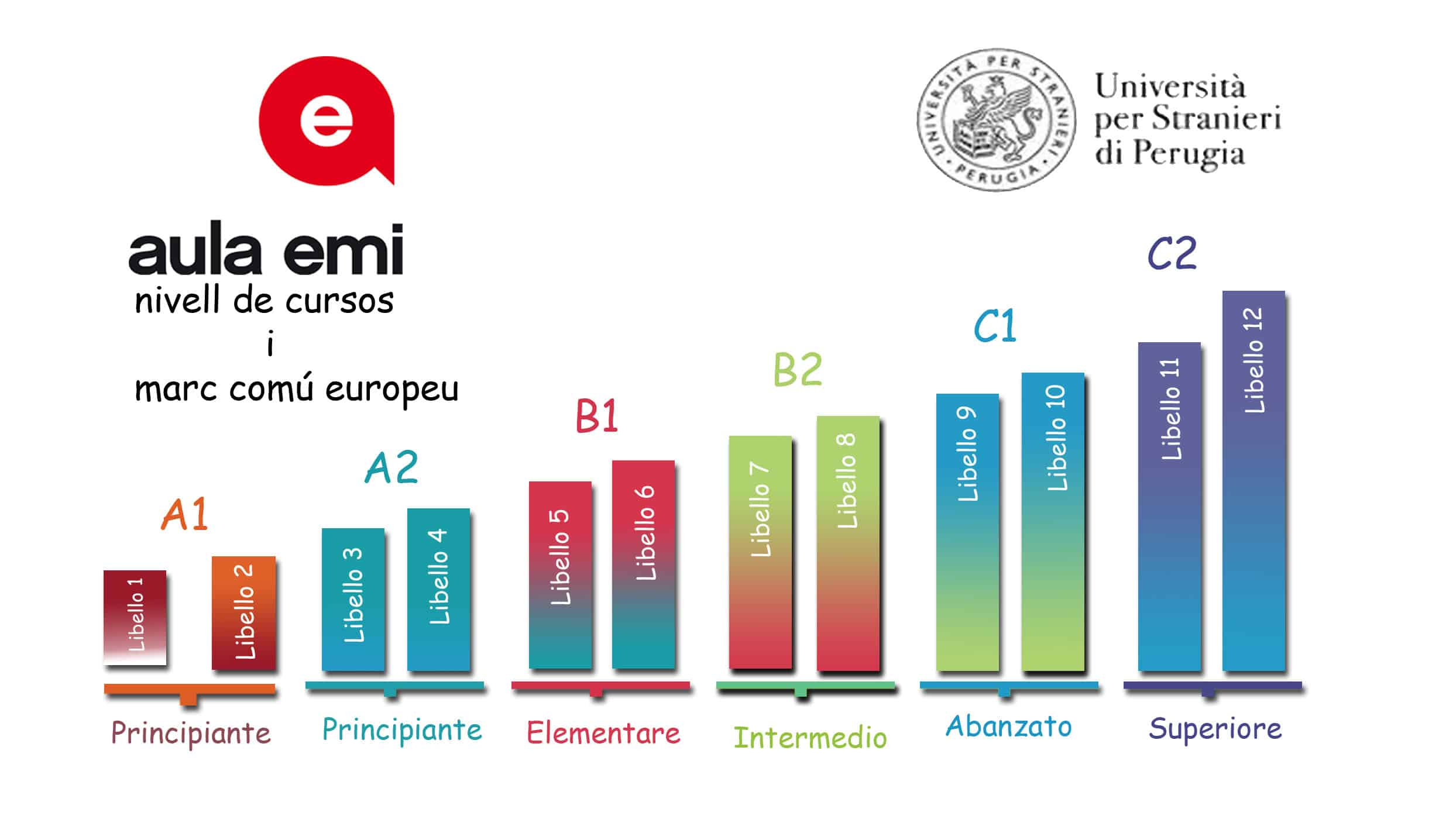 nivells cursos aulaemi nivells examens CELI nivells Marc Comú Europeu
